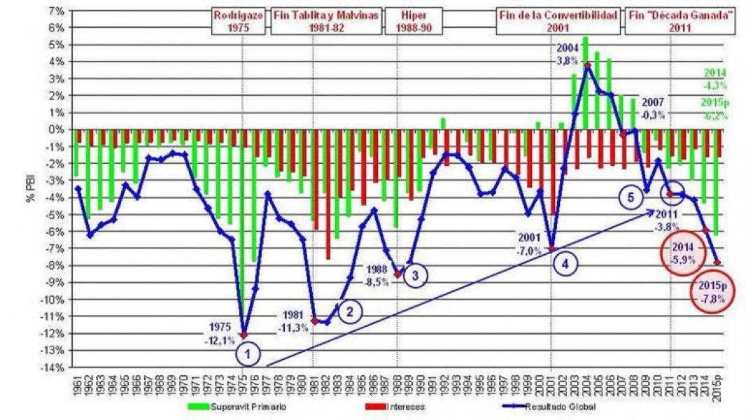 El deterioro fiscal se acelera a un ritmo mayor que durante la crisis de 2001-2002